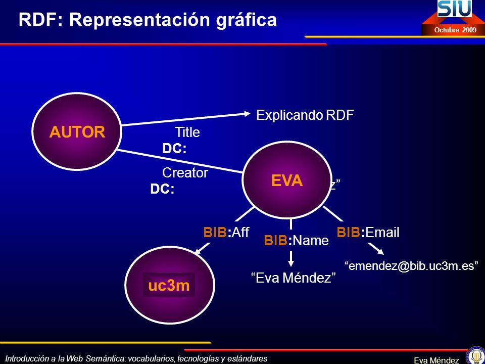 Introducción a la Web Semántica: vocabularios, tecnologías y estándares Eva Méndez Octubre 2009 emendez@bib.uc3m.es Eva Méndez UC3M BIB:EmailBIB:Aff B