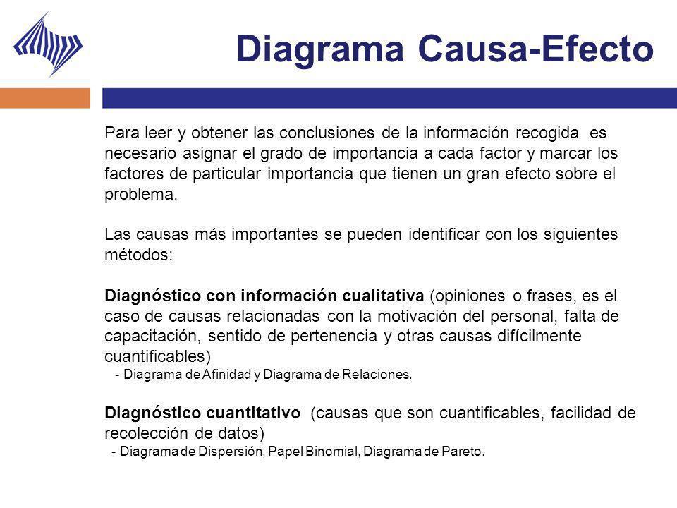 Diagrama Causa-Efecto Para leer y obtener las conclusiones de la información recogida es necesario asignar el grado de importancia a cada factor y mar
