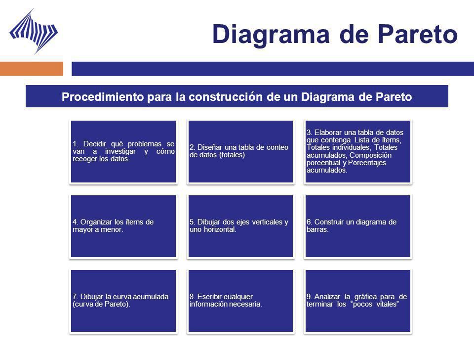 Diagrama de Pareto 1. Decidir qué problemas se van a investigar y cómo recoger los datos. 2. Diseñar una tabla de conteo de datos (totales). 3. Elabor
