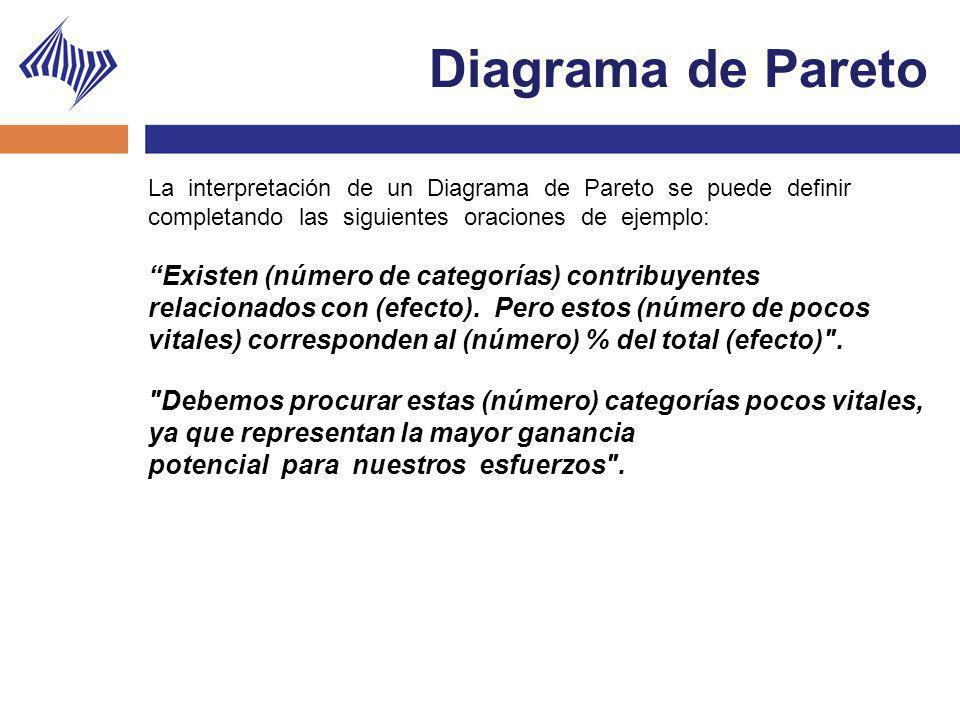 Diagrama de Pareto La interpretación de un Diagrama de Pareto se puede definir completando las siguientes oraciones de ejemplo: Existen (número de cat