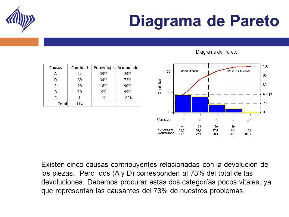 Diagrama de Pareto CausasCantidadPorcentajeAcumulado A4439% D3934%73% E2018%90% B109%99% C11%100% Total114 Existen cinco causas contribuyentes relacio