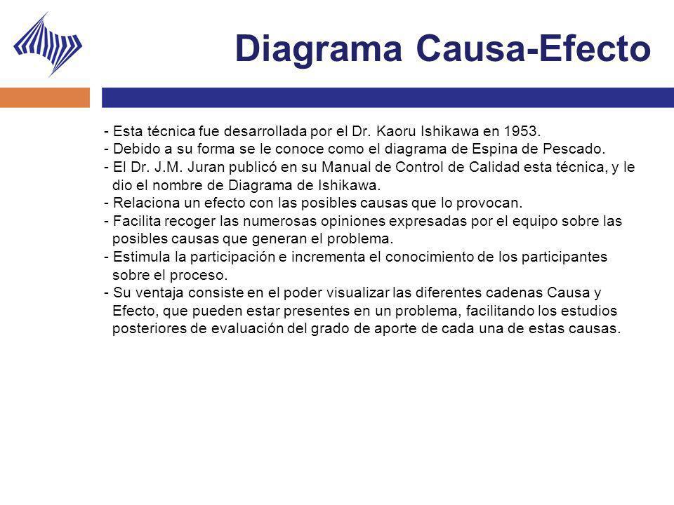 Diagrama Causa-Efecto - Esta técnica fue desarrollada por el Dr. Kaoru Ishikawa en 1953. - Debido a su forma se le conoce como el diagrama de Espina d