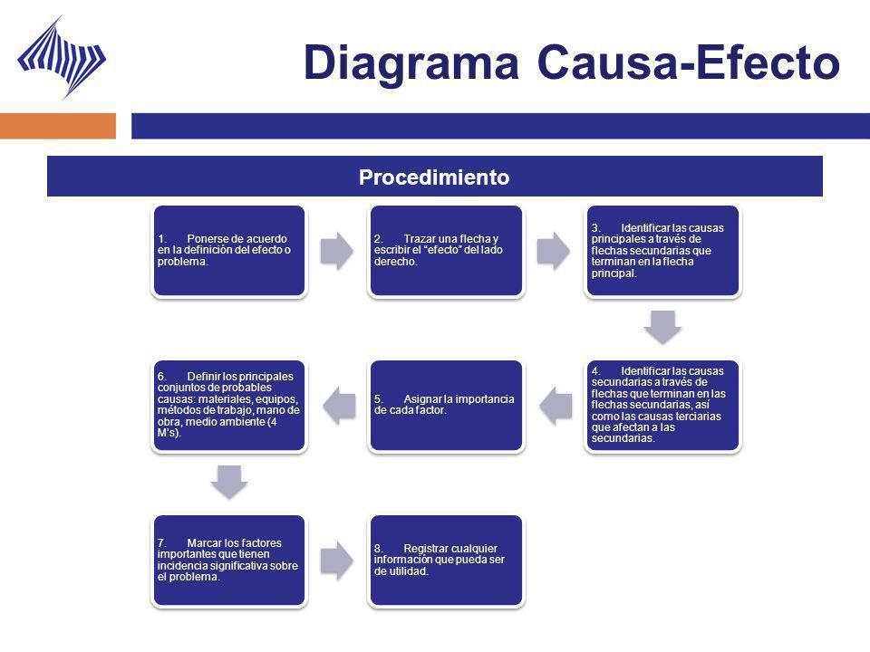 Diagrama Causa-Efecto 1. Ponerse de acuerdo en la definición del efecto o problema. 2. Trazar una flecha y escribir el efecto del lado derecho. 3. Ide