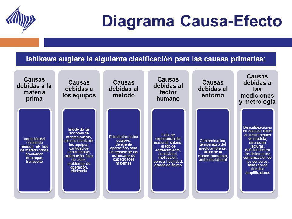 Diagrama Causa-Efecto Causas debidas a la materia prima Variación del contenido mineral, pH, tipo de materia prima, proveedor, empaque, transporte Cau