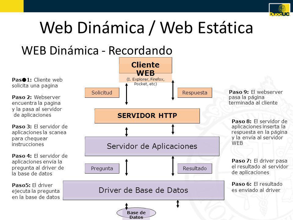 Web Dinámica / Web Estática WEB Dinámica - Recordando SERVIDOR HTTP Paso 1: Cliente web solicita una pagina Paso 2: Webserver encuentra la pagina y la pasa al servidor de aplicaciones Paso 3: El servidor de aplicaciones la scanea para chequear instrucciones Paso 4: El servidor de aplicaciones envía la pregunta al driver de la base de datos Paso5: El driver ejecuta la pregunta en la base de datos Servidor de Aplicaciones RespuestaSolicitud Paso 8: El servidor de aplicaciones inserta la respuesta en la página y la envía al servidor WEB Paso 7: El driver pasa el resultado al servidor de aplicaciones Paso 6: El resultado es enviado al driver Paso 9: El webserver pasa la página terminada al cliente Cliente WEB (I.