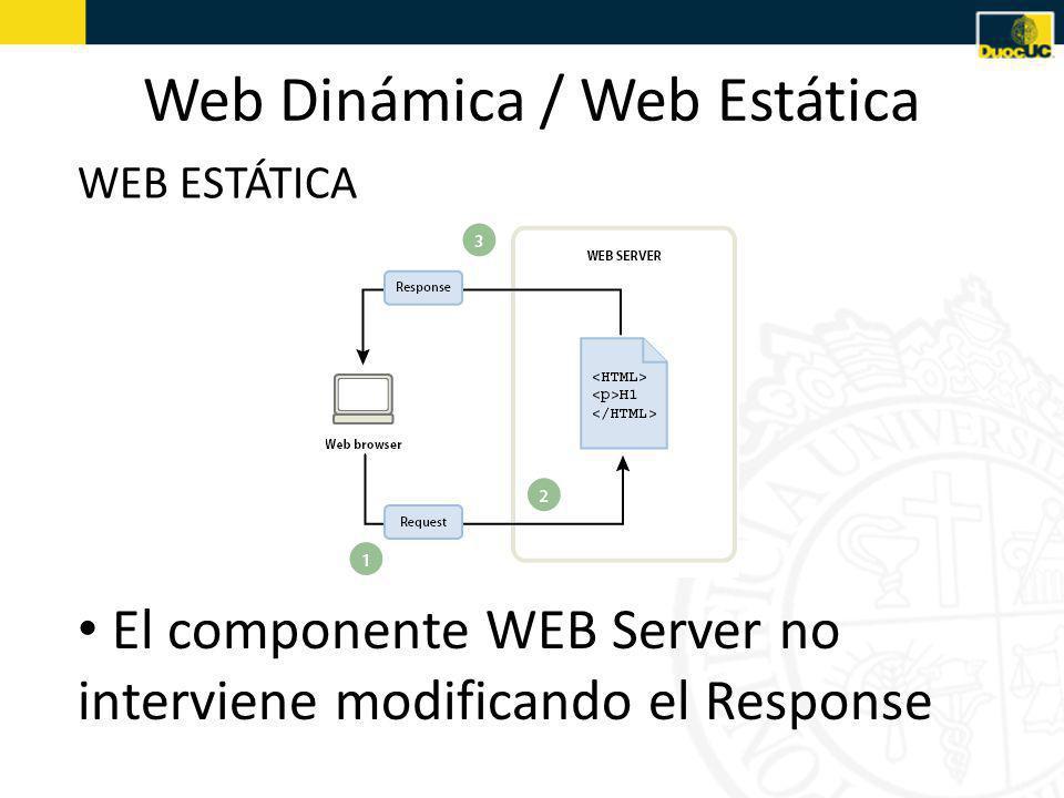 Web Dinámica / Web Estática WEB ESTÁTICA El componente WEB Server no interviene modificando el Response