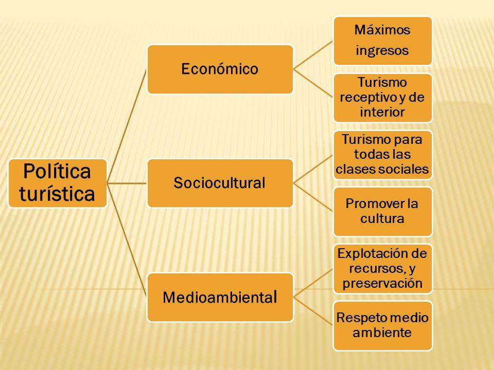Política turística Económico Máximos ingresos Turismo receptivo y de interior Sociocultural Turismo para todas las clases sociales Promover la cultura