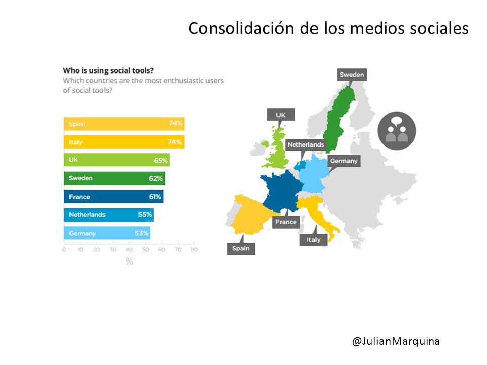 España es el primer país europeo en el uso de las redes sociales dentro de las organizaciones Consolidación de los medios sociales @JulianMarquina