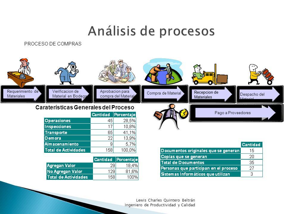 PROCESO DE COMPRAS Requerimiento de Materiales Verificacion de Material en Bodega Aprobacion para compra del Material Compra de Material Recepcion de