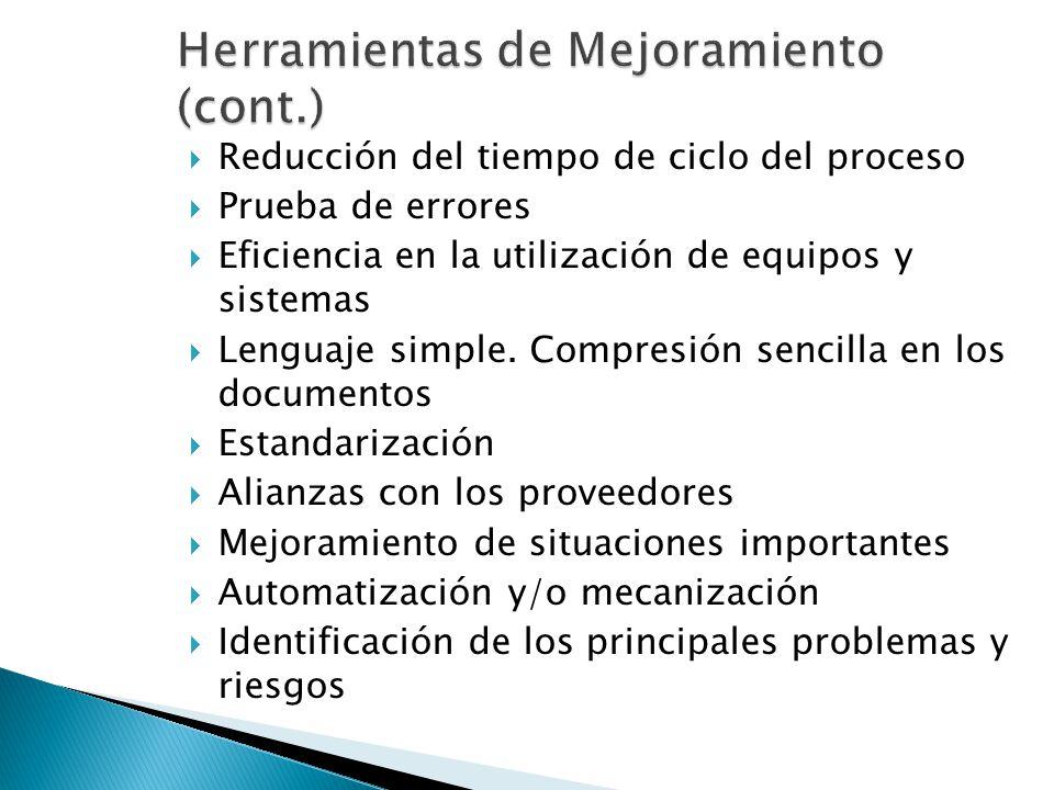 Reducción del tiempo de ciclo del proceso Prueba de errores Eficiencia en la utilización de equipos y sistemas Lenguaje simple. Compresión sencilla en