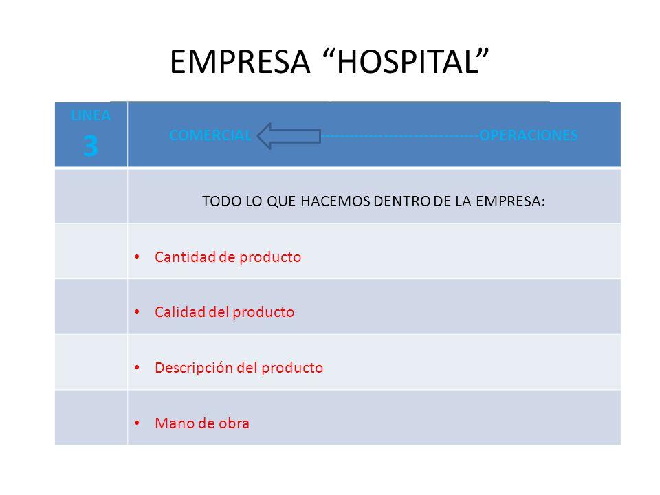 EMPRESA HOSPITAL LINEA 3 COMERCIAL ----------------------------------OPERACIONES TODO LO QUE HACEMOS DENTRO DE LA EMPRESA: Cantidad de producto Calidad del producto Descripción del producto Mano de obra