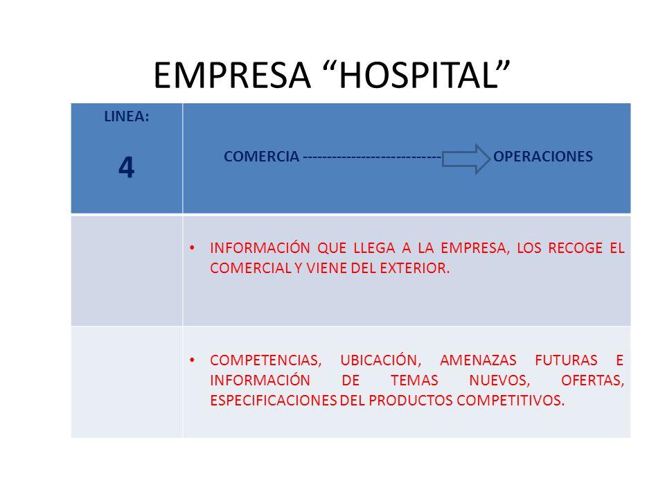 EMPRESA HOSPITAL LINEA: 4 COMERCIA ------------------------------ OPERACIONES INFORMACIÓN QUE LLEGA A LA EMPRESA, LOS RECOGE EL COMERCIAL Y VIENE DEL EXTERIOR.