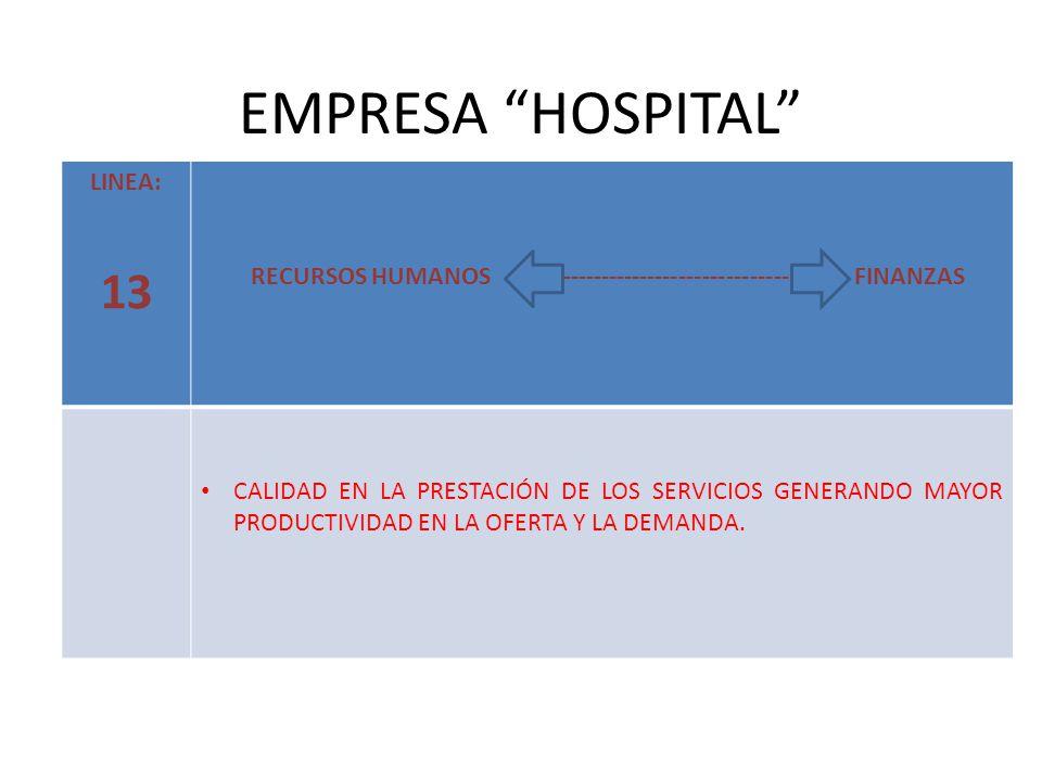 EMPRESA HOSPITAL LINEA: 13 RECURSOS HUMANOS ------------------------------ FINANZAS CALIDAD EN LA PRESTACIÓN DE LOS SERVICIOS GENERANDO MAYOR PRODUCTIVIDAD EN LA OFERTA Y LA DEMANDA.