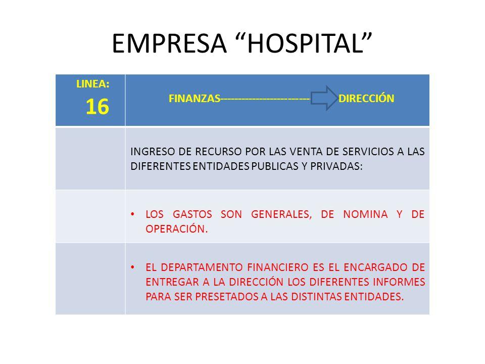 EMPRESA HOSPITAL LINEA: 16 FINANZAS---------------------------- - DIRECCIÓN INGRESO DE RECURSO POR LAS VENTA DE SERVICIOS A LAS DIFERENTES ENTIDADES PUBLICAS Y PRIVADAS: LOS GASTOS SON GENERALES, DE NOMINA Y DE OPERACIÓN.