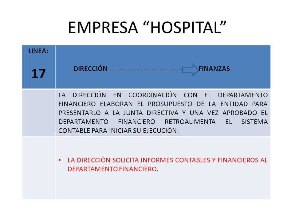 EMPRESA HOSPITAL LINEA: 17 DIRECCIÓN --------------------------------- FINANZAS LA DIRECCIÓN EN COORDINACIÓN CON EL DEPARTAMENTO FINANCIERO ELABORAN EL PROSUPUESTO DE LA ENTIDAD PARA PRESENTARLO A LA JUNTA DIRECTIVA Y UNA VEZ APROBADO EL DEPARTAMENTO FINANCIERO RETROALIMENTA EL SISTEMA CONTABLE PARA INICIAR SU EJECUCIÓN: LA DIRECCIÓN SOLICITA INFORMES CONTABLES Y FINANCIEROS AL DEPARTAMENTO FINANCIERO.
