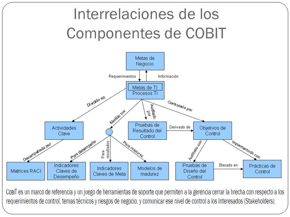 Interrelaciones de los Componentes de COBIT