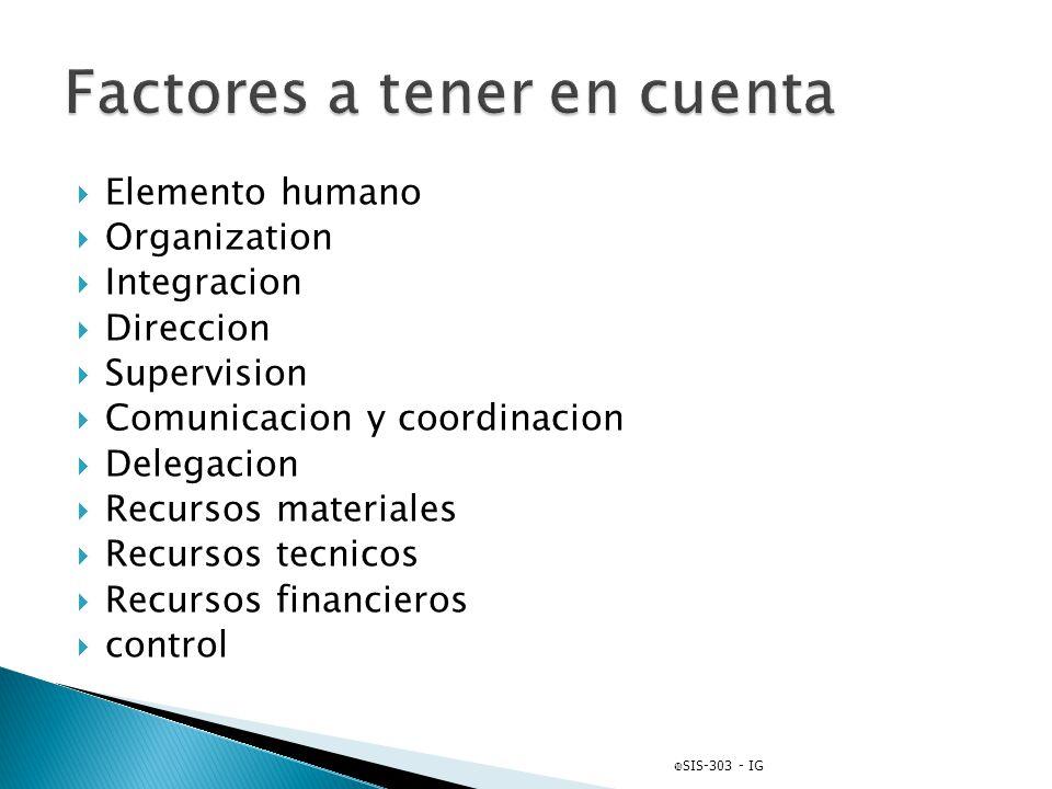 Elemento humano Organization Integracion Direccion Supervision Comunicacion y coordinacion Delegacion Recursos materiales Recursos tecnicos Recursos f