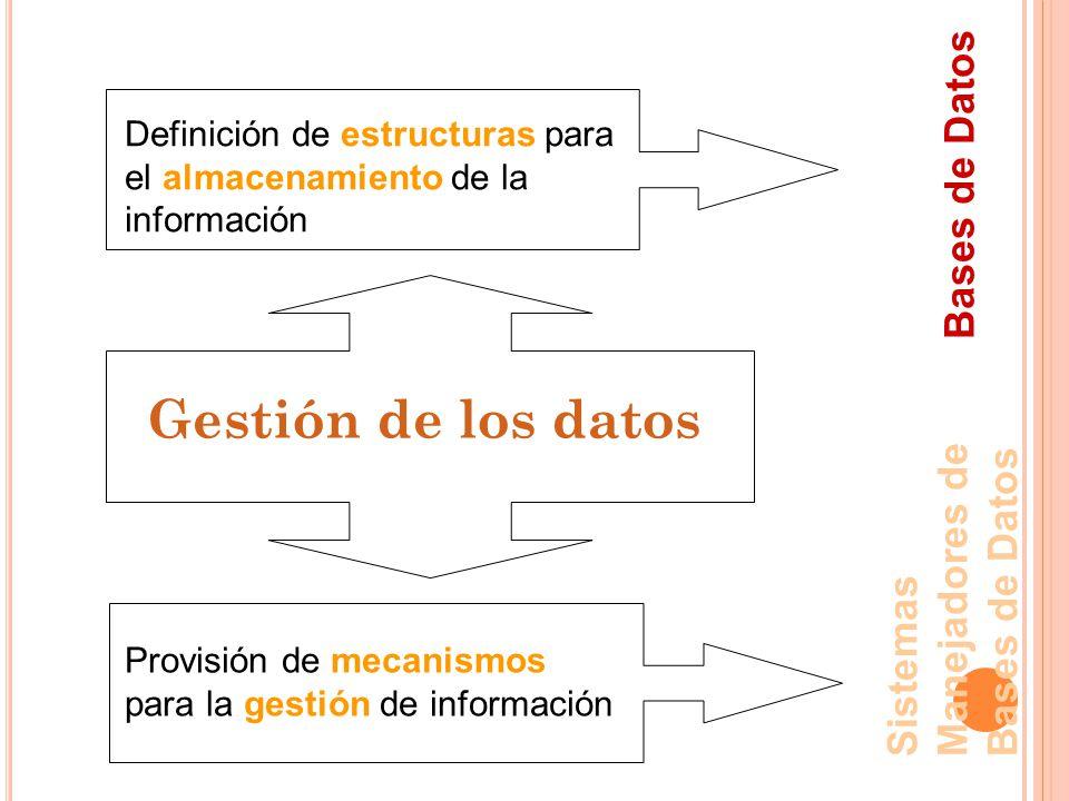 Gestión de los datos Definición de estructuras para el almacenamiento de la información Provisión de mecanismos para la gestión de información Bases de Datos Sistemas Manejadores de Bases de Datos