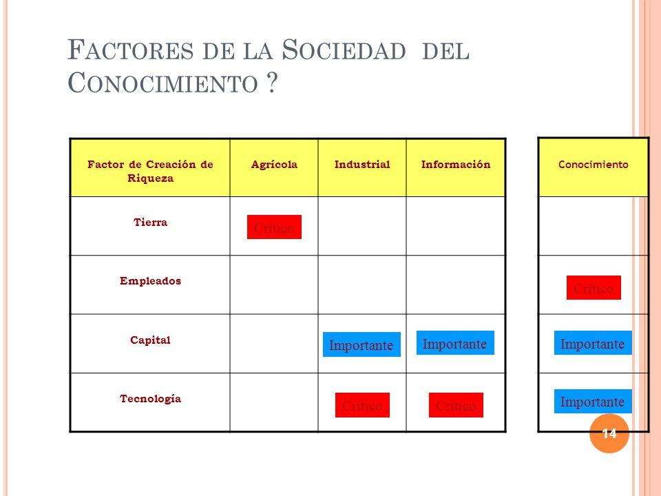 F ACTORES DE LA S OCIEDAD DEL C ONOCIMIENTO .