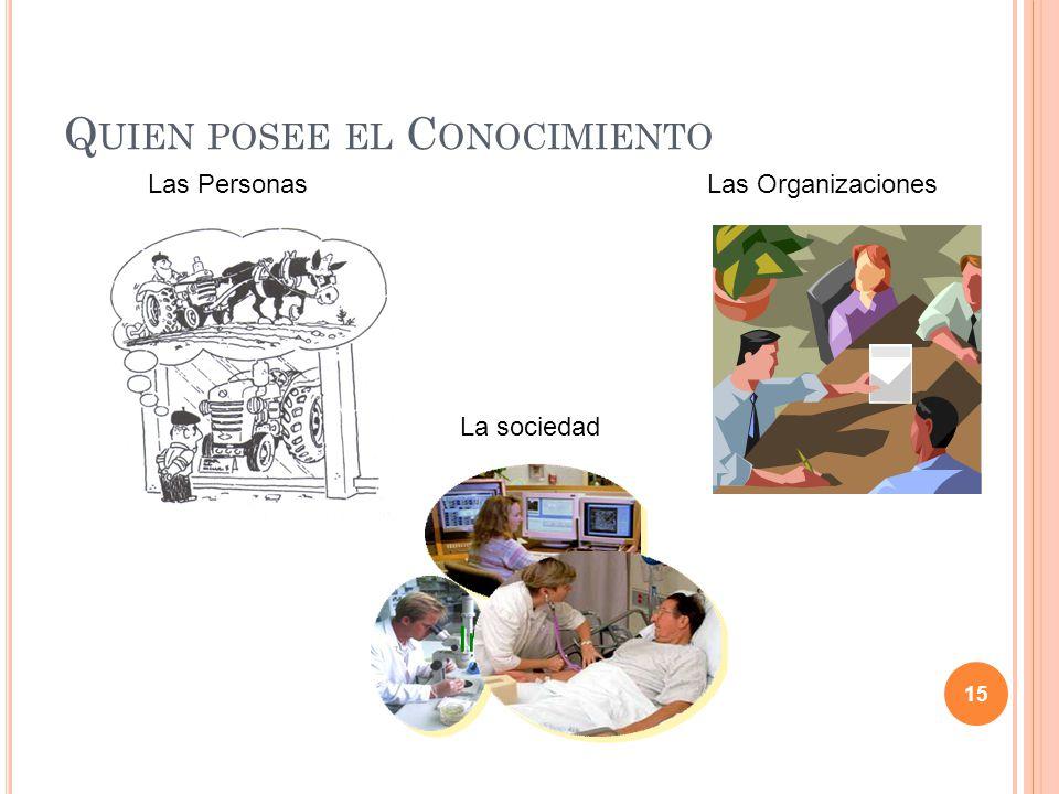 Q UIEN POSEE EL C ONOCIMIENTO Las PersonasLas Organizaciones La sociedad Informatics 15