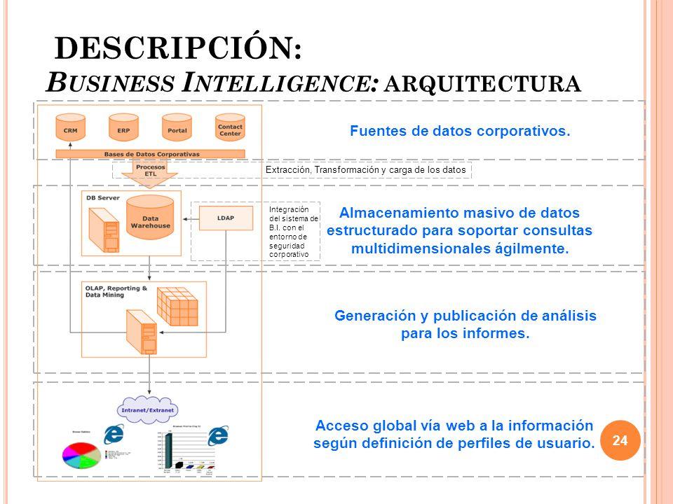 DESCRIPCIÓN: B USINESS I NTELLIGENCE : ARQUITECTURA Fuentes de datos corporativos.