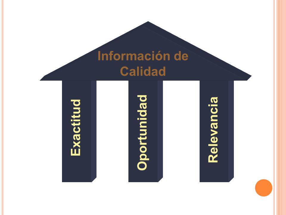 Exactitud Oportunidad Relevancia Información de Calidad
