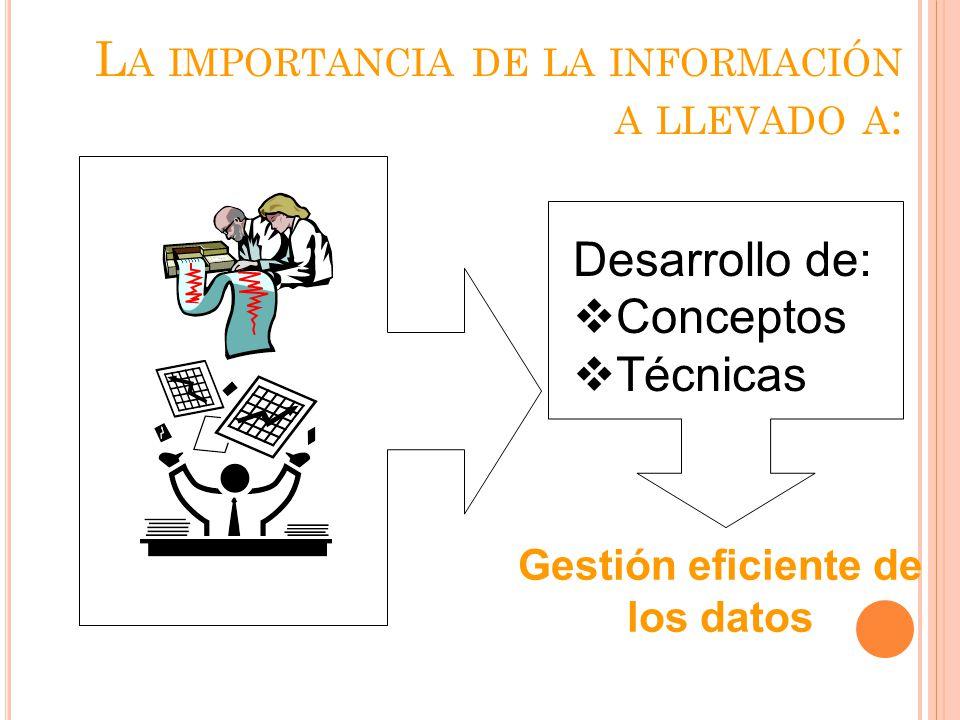 L A IMPORTANCIA DE LA INFORMACIÓN A LLEVADO A : Desarrollo de: Conceptos Técnicas Gestión eficiente de los datos