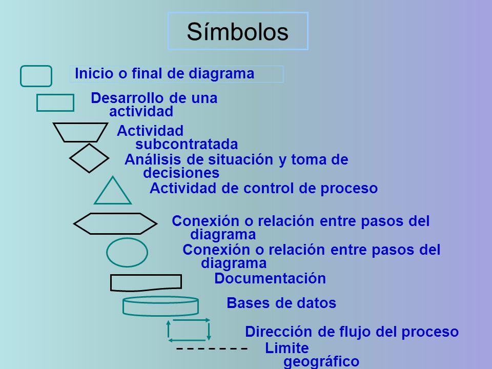 Inicio o final de diagrama Símbolos Actividad subcontratada Desarrollo de una actividad Análisis de situación y toma de decisiones Actividad de control de proceso Conexión o relación entre pasos del diagrama Bases de datos Documentación Limite geográfico Dirección de flujo del proceso