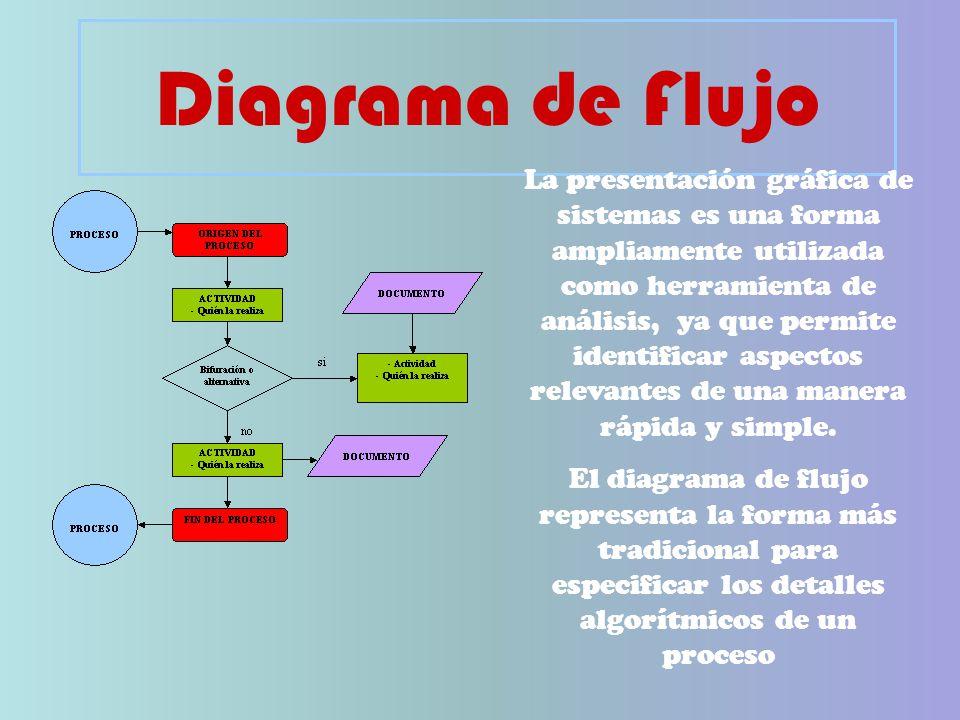 Diagrama de Flujo La presentación gráfica de sistemas es una forma ampliamente utilizada como herramienta de análisis, ya que permite identificar aspectos relevantes de una manera rápida y simple.
