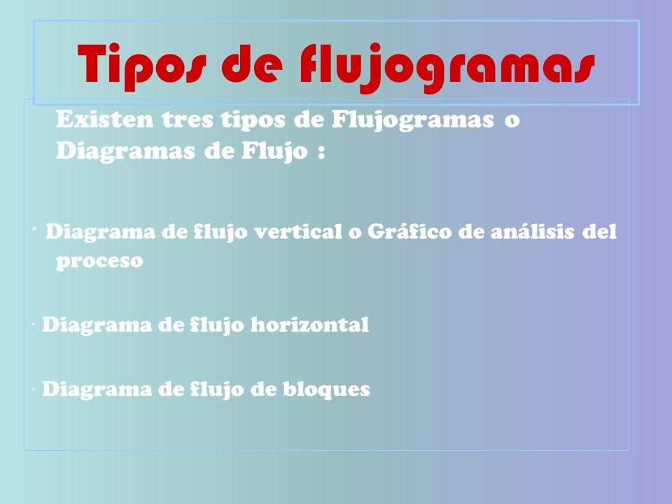 Tipos de flujogramas Existen tres tipos de Flujogramas o Diagramas de Flujo : · Diagrama de flujo vertical o Gráfico de análisis del proceso · Diagrama de flujo horizontal · Diagrama de flujo de bloques