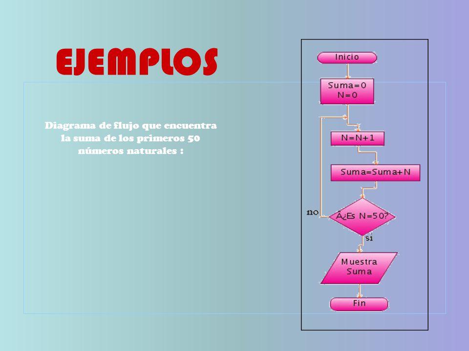 Diagrama de flujo que encuentra la suma de los primeros 50 números naturales : EJEMPLOS
