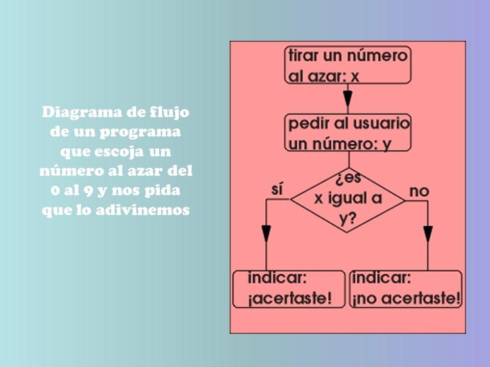 Diagrama de flujo de un programa que escoja un número al azar del 0 al 9 y nos pida que lo adivinemos