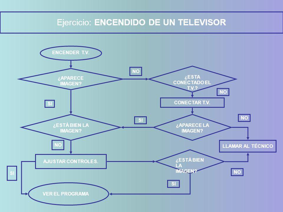 Ejercicio: ENCENDIDO DE UN TELEVISOR ENCENDER T.V. ¿APARECE IMAGEN? NO SI ¿ESTA CONECTADO EL T.V.? ¿ESTÁ BIEN LA IMAGEN? ¿APARECE LA IMAGEN? CONECTAR