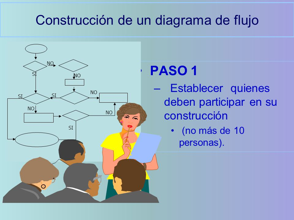 Construcción de un diagrama de flujo PASO 1 –Establecer quienes deben participar en su construcción (no más de 10 personas). NO SI NO SI NO SI NO
