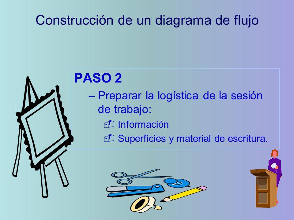 PASO 2 –Preparar la logística de la sesión de trabajo: - Información - Superficies y material de escritura. Construcción de un diagrama de flujo