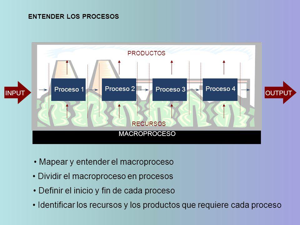 MACROPROCESO INPUTOUTPUT Mapear y entender el macroproceso Dividir el macroproceso en procesos Proceso 1 Proceso 2 Proceso 3 Proceso 4 RECURSOS PRODUCTOS Identificar los recursos y los productos que requiere cada proceso ENTENDER LOS PROCESOS Definir el inicio y fin de cada proceso