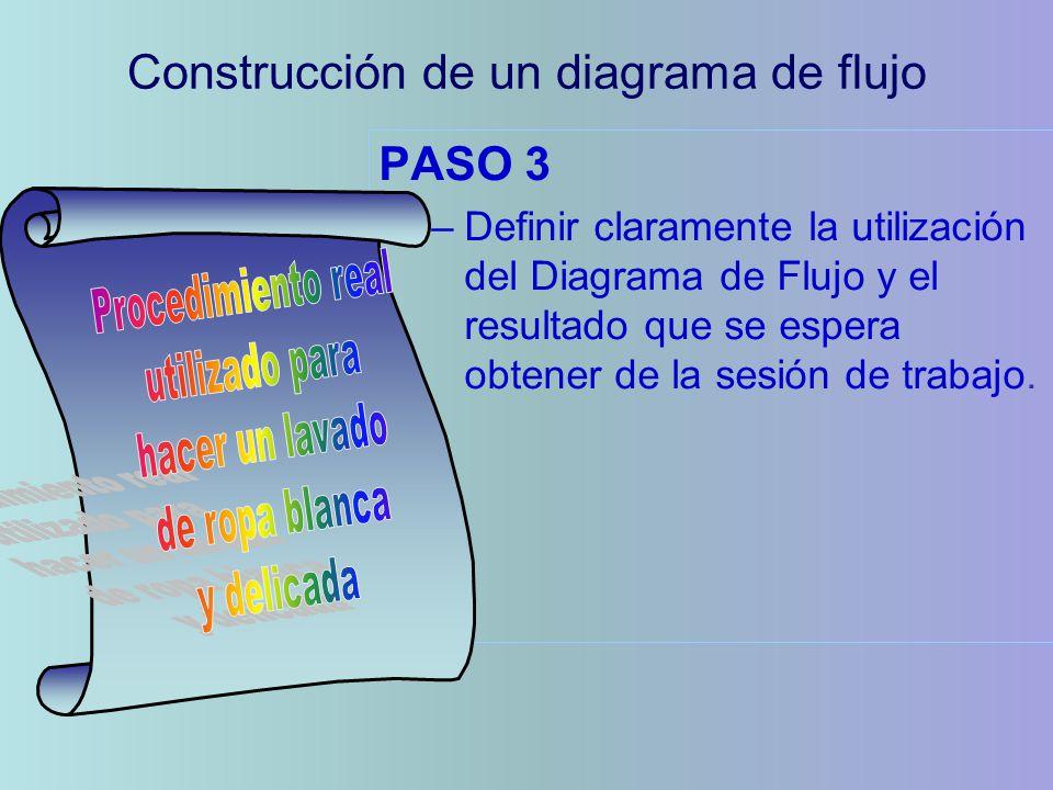 PASO 3 –Definir claramente la utilización del Diagrama de Flujo y el resultado que se espera obtener de la sesión de trabajo. Construcción de un diagr