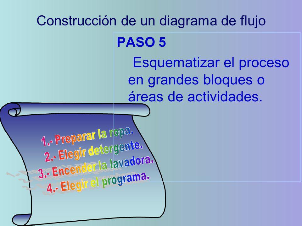 PASO 5 Esquematizar el proceso en grandes bloques o áreas de actividades. Construcción de un diagrama de flujo