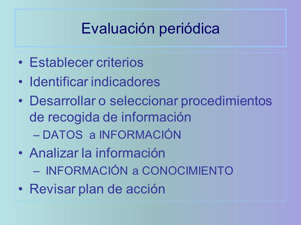 Evaluación periódica Establecer criterios Identificar indicadores Desarrollar o seleccionar procedimientos de recogida de información –DATOS a INFORMACIÓN Analizar la información – INFORMACIÓN a CONOCIMIENTO Revisar plan de acción