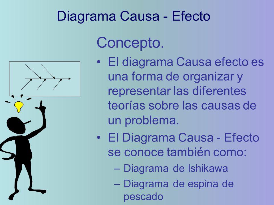 Concepto. El diagrama Causa efecto es una forma de organizar y representar las diferentes teorías sobre las causas de un problema. El Diagrama Causa -