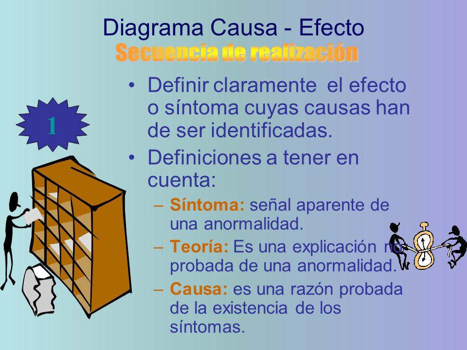 Definir claramente el efecto o síntoma cuyas causas han de ser identificadas. Definiciones a tener en cuenta: –Síntoma: señal aparente de una anormali