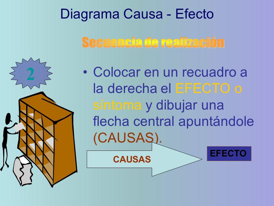 Colocar en un recuadro a la derecha el EFECTO o síntoma y dibujar una flecha central apuntándole (CAUSAS). Diagrama Causa - Efecto 2 CAUSAS EFECTO