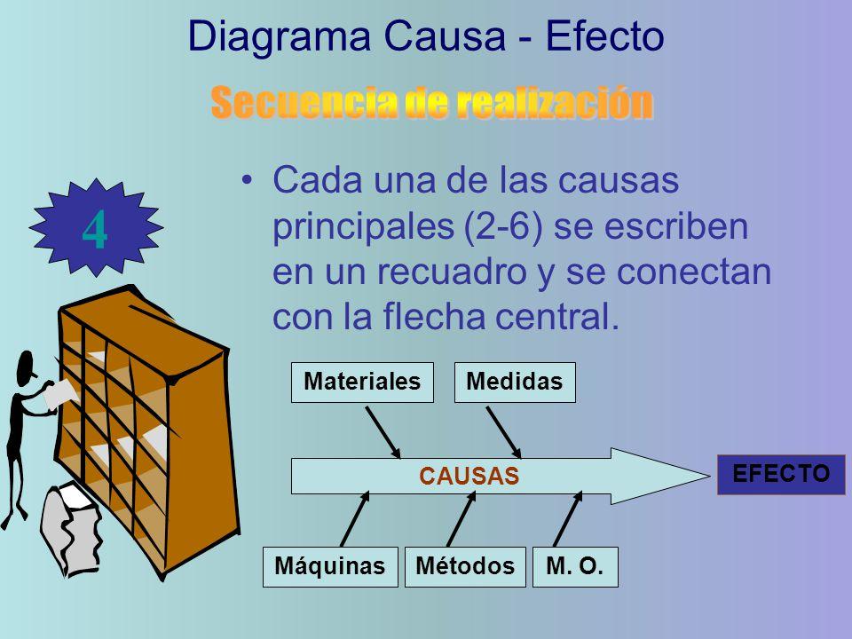 Cada una de las causas principales (2-6) se escriben en un recuadro y se conectan con la flecha central.