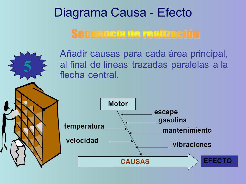 Añadir causas para cada área principal, al final de líneas trazadas paralelas a la flecha central. Diagrama Causa - Efecto 5 CAUSAS EFECTO Motor veloc