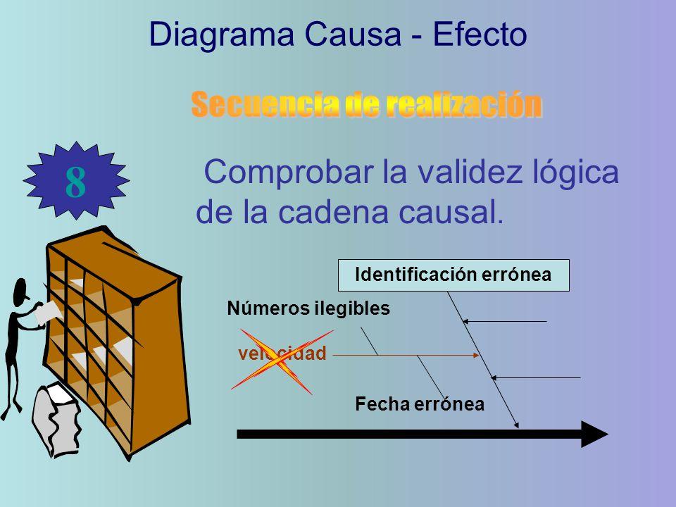Comprobar la validez lógica de la cadena causal. Diagrama Causa - Efecto 8 Identificación errónea velocidad Números ilegibles Fecha errónea