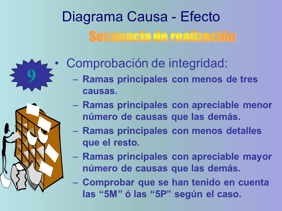 Comprobación de integridad: –Ramas principales con menos de tres causas. –Ramas principales con apreciable menor número de causas que las demás. –Rama