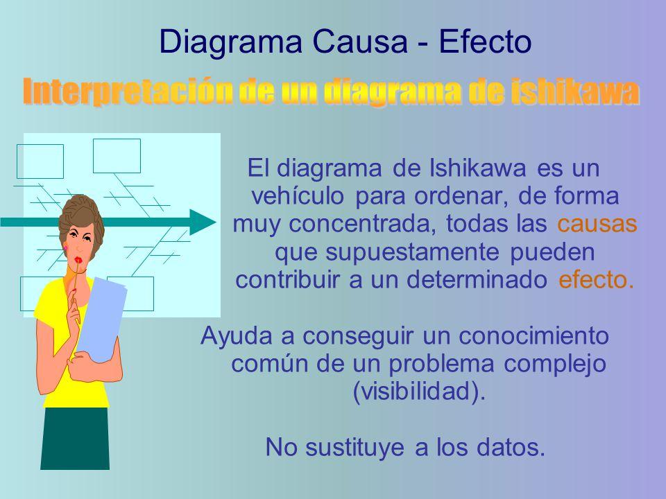 El diagrama de Ishikawa es un vehículo para ordenar, de forma muy concentrada, todas las causas que supuestamente pueden contribuir a un determinado efecto.