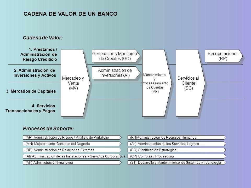 1. Préstamos / Administración de Riesgo Crediticio 2. Administración de Inversiones y Activos 3. Mercados de Capitales 4. Servicios Transaccionales y