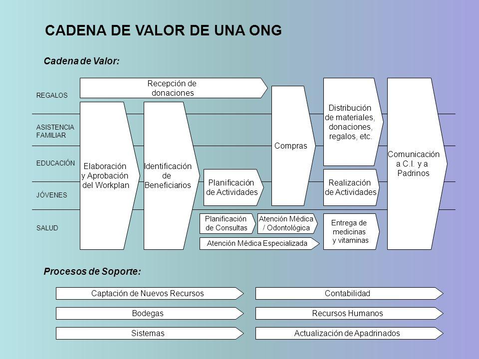 Elaboración y Aprobación del Workplan Planificación de Actividades Recepción de donaciones Distribución de materiales, donaciones, regalos, etc. Compr