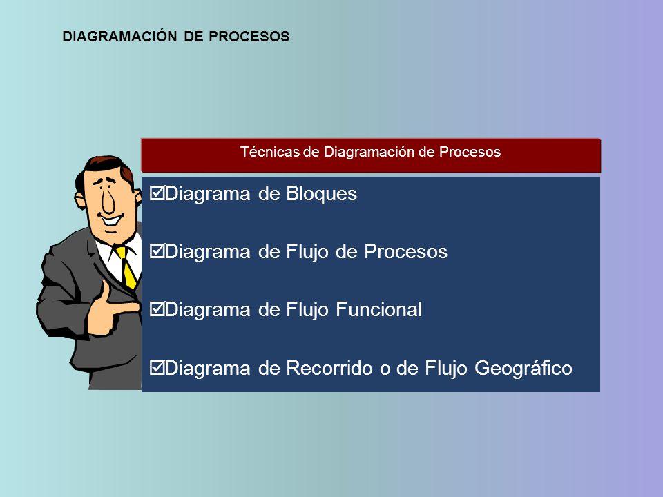 Diagrama de Bloques Diagrama de Flujo de Procesos Diagrama de Flujo Funcional Diagrama de Recorrido o de Flujo Geográfico Técnicas de Diagramación de